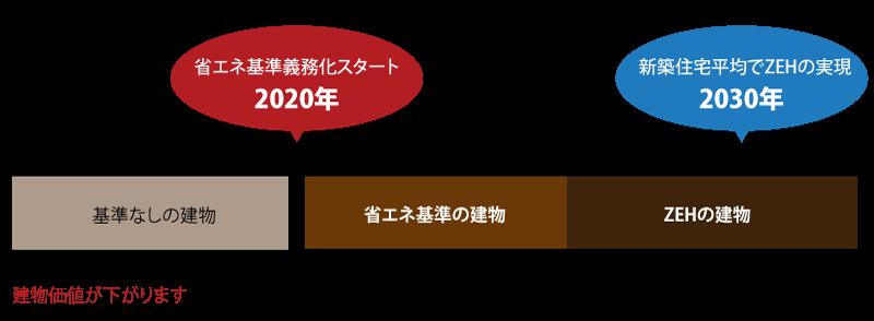 2020年省エネ基準対応住宅 | 建...